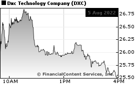 DXC Technology News, DXC Technology Quote, DXC Quote