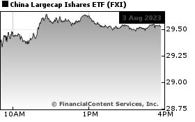 iShares China Large-Cap News, iShares China Large-Cap Quote, FXI