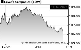 Lowe's Cos  News, Lowe's Cos  Quote, LOW Quote - StreetInsider com