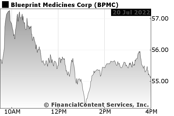 Blueprint medicines news blueprint medicines quote bpmc quote chart malvernweather Choice Image