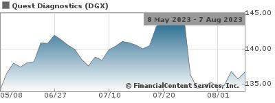 Quest Diagnostics Completes Acquisition of MedXM NYSE:DGX