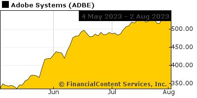 Chart?ticker=ADBE&width=500&height=150&C