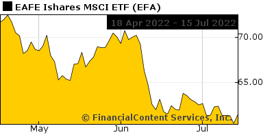 Chart for EAFE Ishares MSCI ETF (NY: EFA)