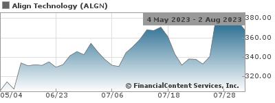 Align Provides Update on Patent Infringement Case Against