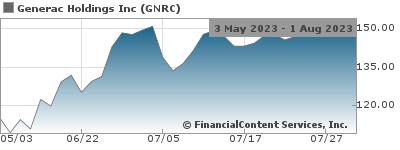 Generac Announces Acquisition of Neurio Technology Inc  NYSE:GNRC