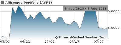 Altisource Announces First Quarter Financial Results Nasdaq:ASPS