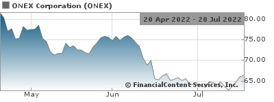 Onex Partners Announces Secondary Sale of SIG Combibloc