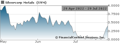 Silvercorp Reports Increased Reserves and Resources at the