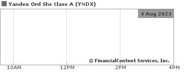 Yandex Taxi Expands into the Regions Nasdaq:YNDX