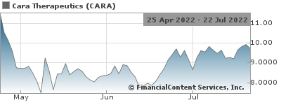 Cara Therapeutics to Present Late-Breaking Data at the