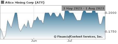 Atico Mining Repays Senior Debt Facility TSX Venture