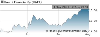 Hanmi Financial Corporation Announces Second Quarter 2019