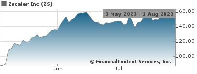 Zscaler Reports Third Quarter Fiscal 2019 Financial Results Nasdaq:ZS