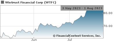 Wintrust Financial Corporation Reports Second Quarter 2019