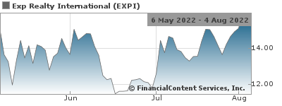 eXp Realty Announces August ICON Agents Nasdaq:EXPI